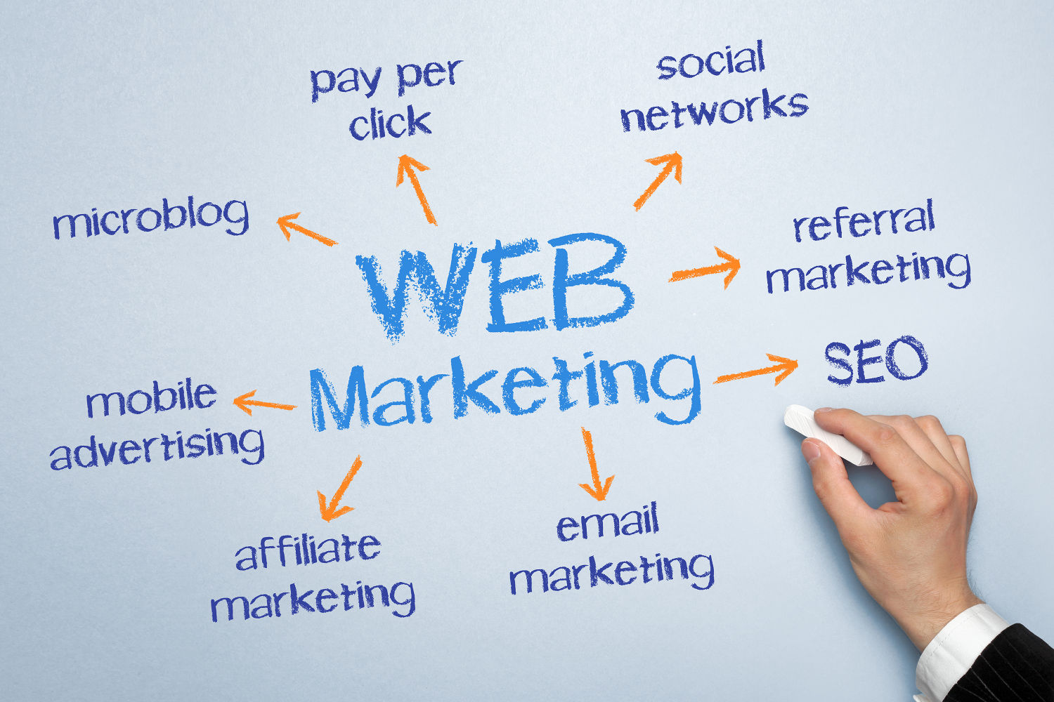 Evoluzione web marketing